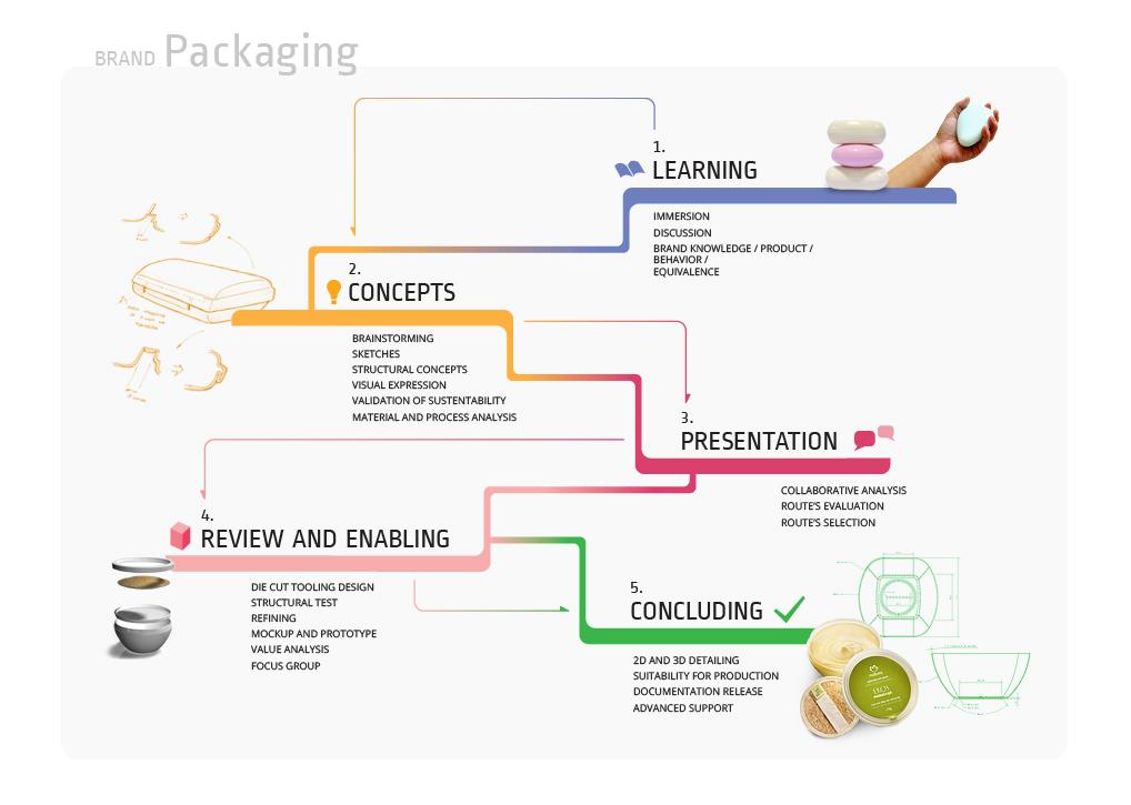 Como_fazemos_embalagem_ENG