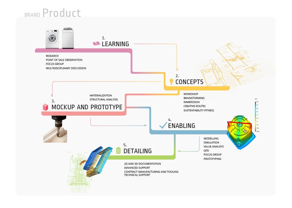 Como_fazemos_produto_ENG