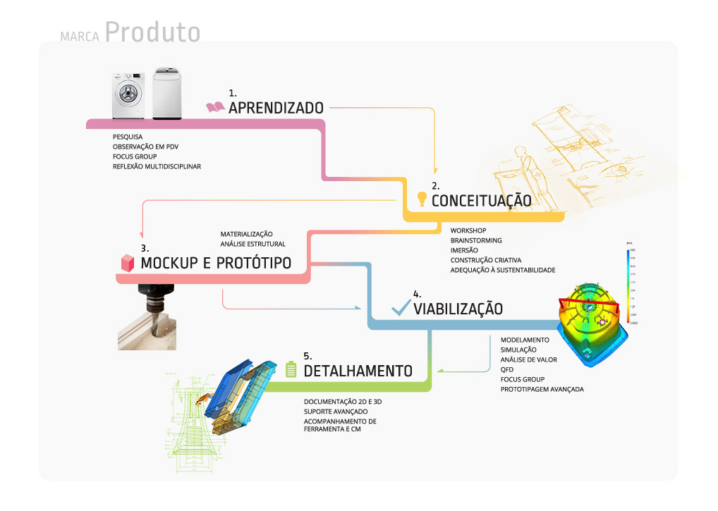 Como_fazemos_produto_FINAL (1)